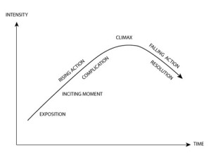 dramatic_curve